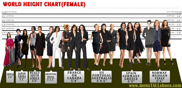 Women average height